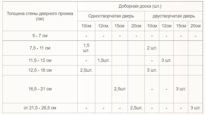 таблица выбора доборов для межкомнатной двери
